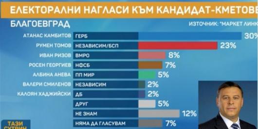 Графики: bTV